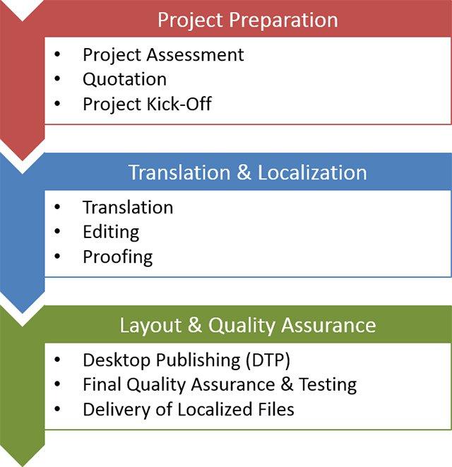 localization-process