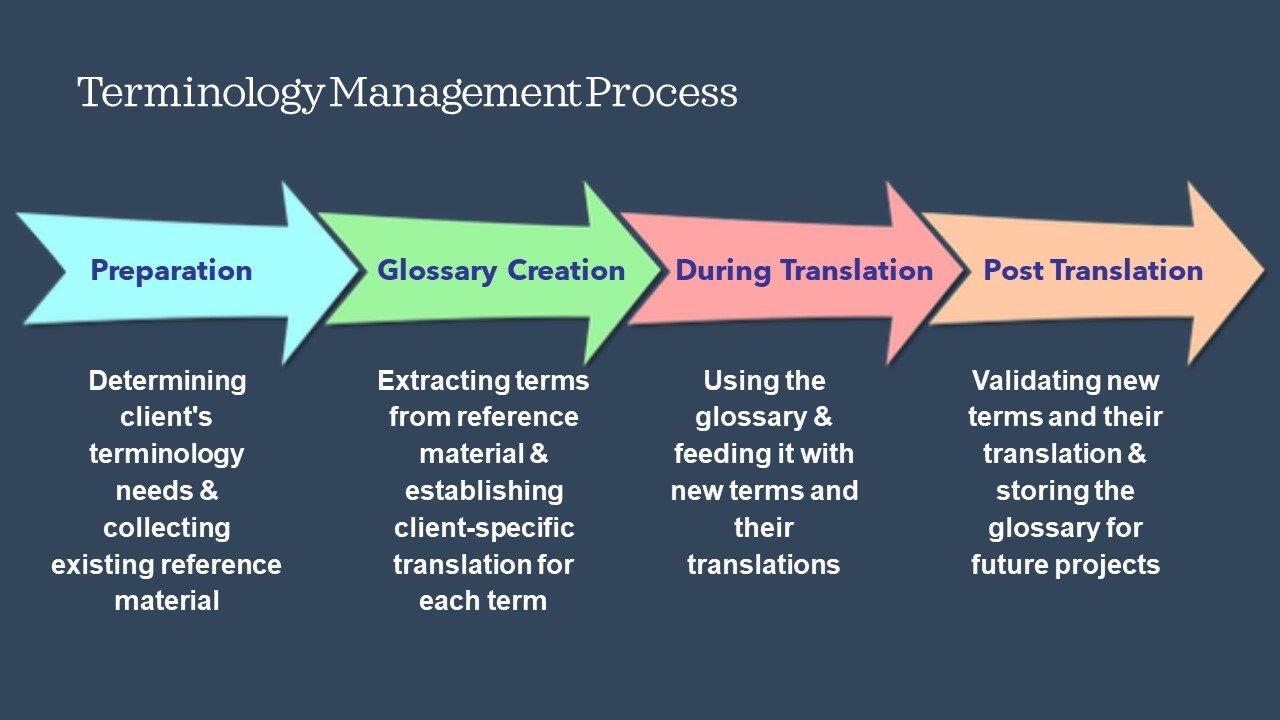 terminology management process